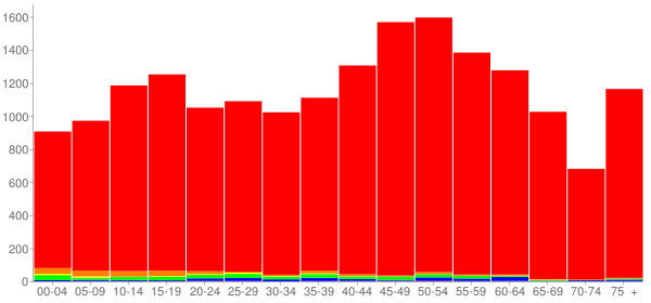 Graph: Population by Age and Race, 2010 Census - Eastlake, Ohio - Census Viewer