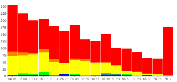 Graph: Population by Age and Race, 2010 Census - Danville, Arkansas - Census Viewer