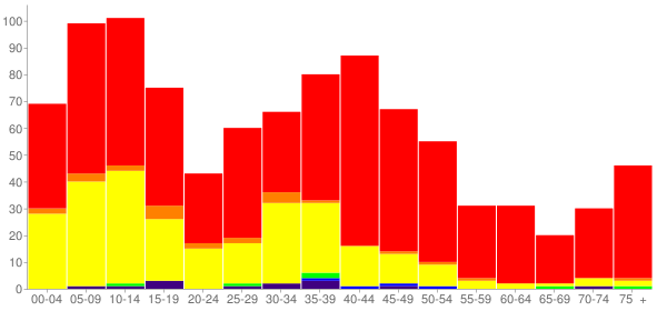 Graph: Population by Age and Race, 2000 Census - Moxee (Moxee City), Washington - Census Viewer