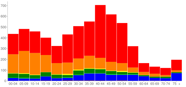 Graph: Population by Age and Race, 2000 Census - Haiku-Pauwela, Hawaii - Census Viewer