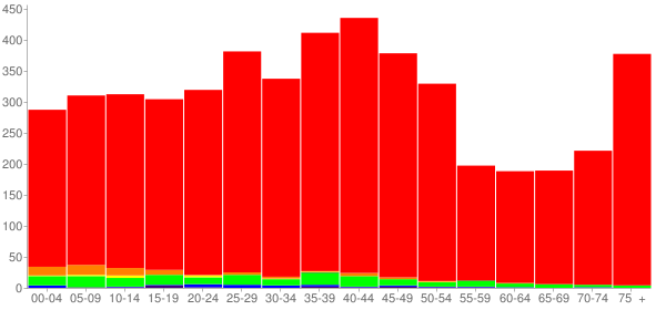 Graph: Population by Age and Race, 2000 Census - Tarentum, Pennsylvania - Census Viewer