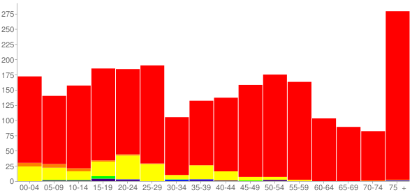 Graph: Population by Age and Race, 2010 Census - Darlington, Wisconsin - Census Viewer