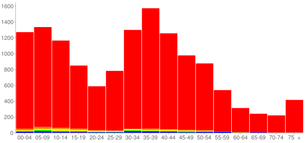 Graph: Population by Age and Race, 2000 Census - Plainfield, Illinois - Census Viewer