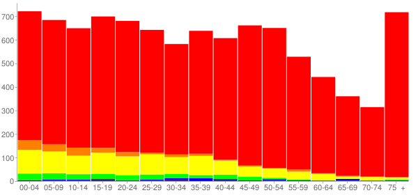 Graph: Population by Age and Race, 2010 Census - Rochelle, Illinois - Census Viewer