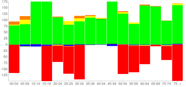 Graph: Change in Population between 2000 and 2010, by Age and Race - Glenwood, Illinois - Census Viewer