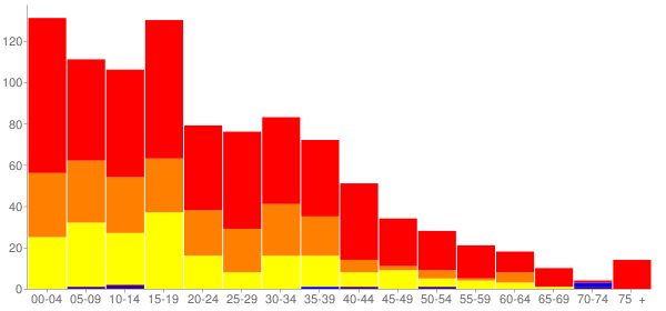 Graph: Population by Age and Race, 2000 Census - Basin City, Washington - Census Viewer