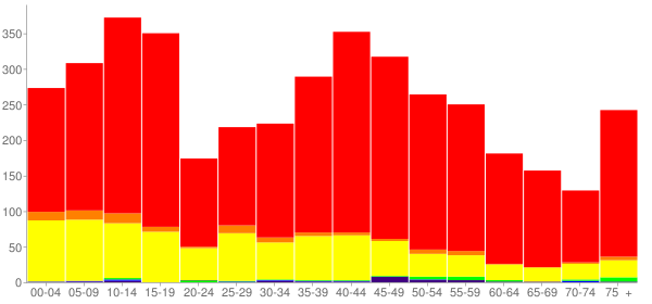 Graph: Population by Age and Race, 2000 Census - Crockett County, Texas - Census Viewer
