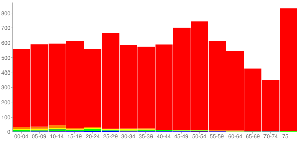 Graph: Population by Age and Race, 2010 Census - Bethalto, Illinois - Census Viewer