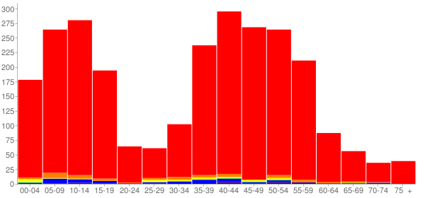Graph: Population by Age and Race, 2000 Census - Fairview, Texas - Census Viewer