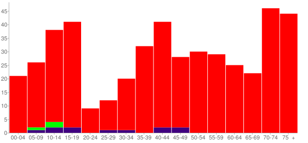 Graph: Population by Age and Race, 2000 Census - Leeds, North Dakota - Census Viewer