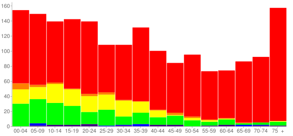 Graph: Population by Age and Race, 2000 Census - Lake Placid, Florida - Census Viewer