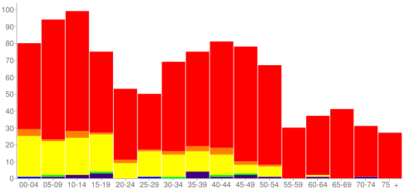 Graph: Population by Age and Race, 2000 Census - Entiat, Washington - Census Viewer