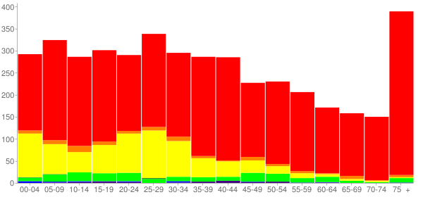 Graph: Population by Age and Race, 2000 Census - Dardanelle, Arkansas - Census Viewer