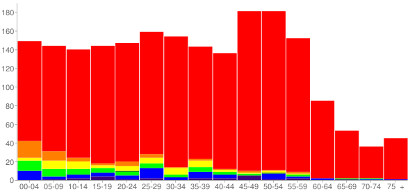 Graph: Population by Age and Race, 2010 Census - Lexington, Minnesota - Census Viewer