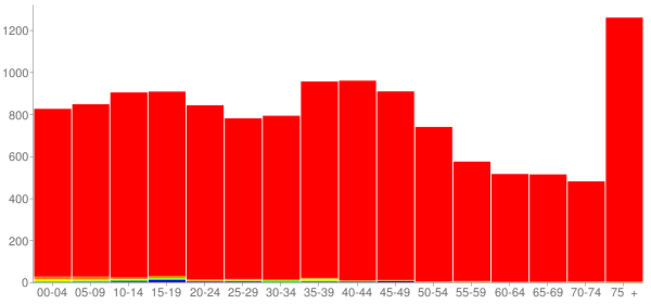 Graph: Population by Age and Race, 2000 Census - Boone, Iowa - Census Viewer