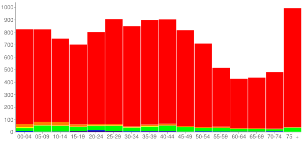 Graph: Population by Age and Race, 2000 Census - Ravenna, Ohio - Census Viewer
