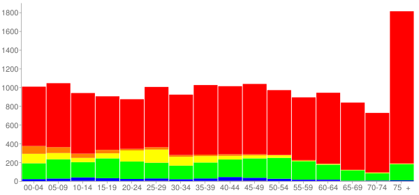 Graph: Population by Age and Race, 2010 Census - Easton, Maryland - Census Viewer