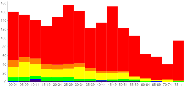 Graph: Population by Age and Race, 2010 Census - Rockdale, Illinois - Census Viewer