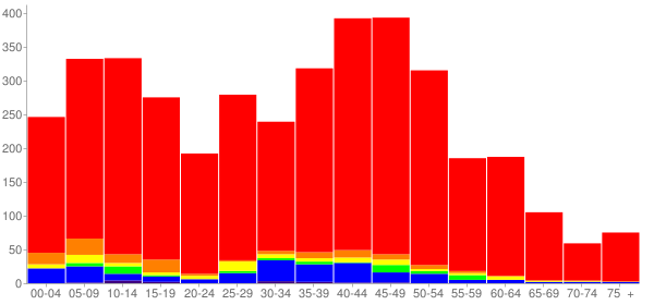 Graph: Population by Age and Race, 2010 Census - Bee Cave, Texas - Census Viewer