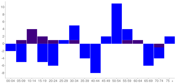 Graph: Change in Population between 2000 and 2010, by Age and Hispanic or Latino Origin - Magnolia, Illinois - Census Viewer