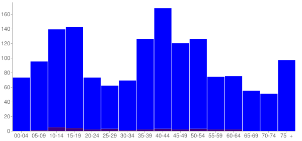 Graph: Population by Age and Hispanic or Latino Origin, 2000 Census - Port Byron, Illinois - Census Viewer