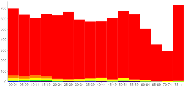 Graph: Population by Age and Race, 2010 Census - Decatur, Indiana - Census Viewer