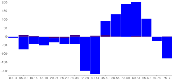 Graph: Change in Population between 2000 and 2010, by Age and Hispanic or Latino Origin - Greenville, Ohio - Census Viewer