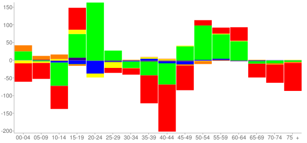 Graph: Change in Population between 2000 and 2010, by Age and Race - Arkadelphia, Arkansas - Census Viewer