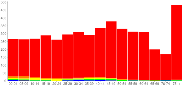 Graph: Population by Age and Race, 2010 Census - Glendora, New Jersey - Census Viewer