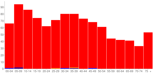 Graph: Population by Age and Race, 2000 Census - Wyanet, Illinois - Census Viewer