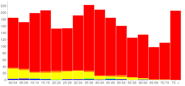 Graph: Population by Age and Race, 2000 Census - Arcola, Illinois - Census Viewer