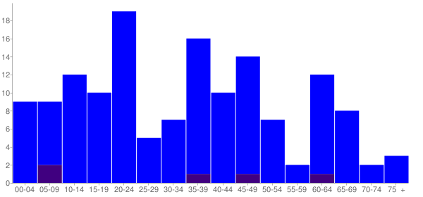 Graph: Population by Age and Hispanic or Latino Origin, 2000 Census - La Grande, Washington - Census Viewer