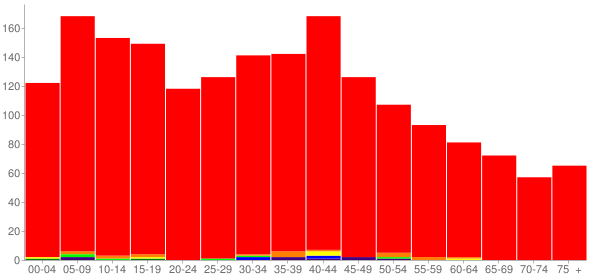 Graph: Population by Age and Race, 2000 Census - South Roxana, Illinois - Census Viewer