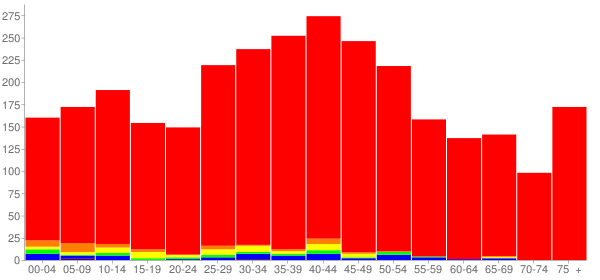 Graph: Population by Age and Race, 2000 Census - East Dundee (Dundee), Illinois - Census Viewer