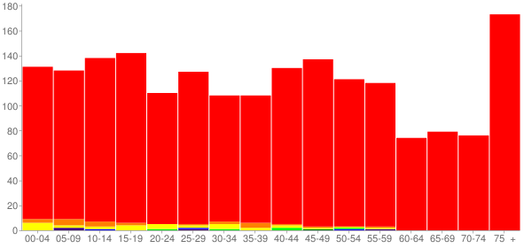 Graph: Population by Age and Race, 2010 Census - Weyauwega, Wisconsin - Census Viewer