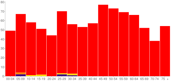 Graph: Population by Age and Race, 2010 Census - Tilden, Illinois - Census Viewer