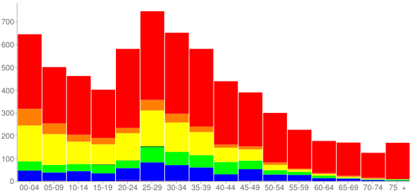 Graph: Population by Age and Race, 2000 Census - Park City, Illinois - Census Viewer