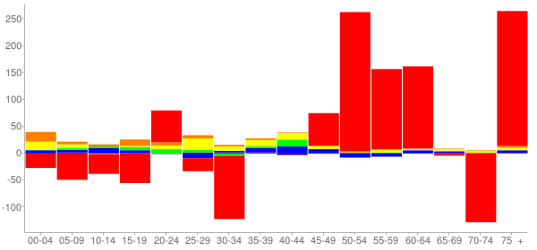 Graph: Change in Population between 2000 and 2010, by Age and Race - Peru, Illinois - Census Viewer