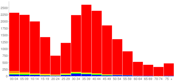 Graph: Population by Age and Race, 2000 Census - Algonquin, Illinois - Census Viewer