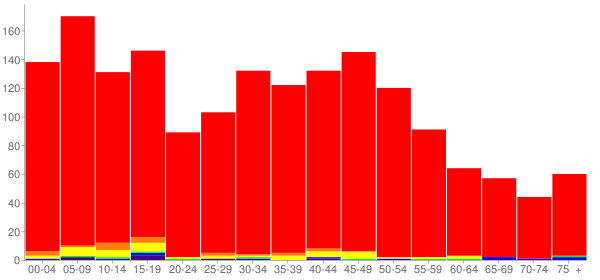 Graph: Population by Age and Race, 2010 Census - Kirkland, Illinois - Census Viewer
