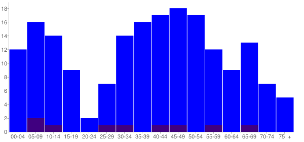 Graph: Population by Age and Hispanic or Latino Origin, 2010 Census - Cleveland, Illinois - Census Viewer