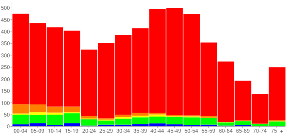Graph: Population by Age and Race, 2010 Census - Brunswick, Maryland - Census Viewer