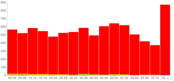Graph: Population by Age and Race, 2010 Census - Paris, Illinois - Census Viewer
