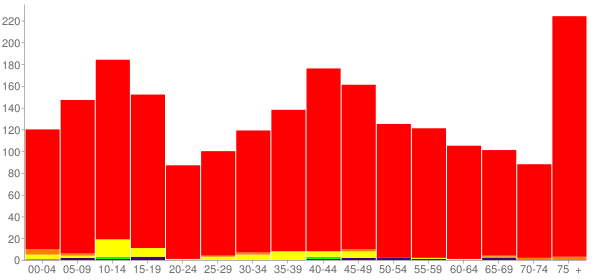 Graph: Population by Age and Race, 2000 Census - Armstrong County, Texas - Census Viewer