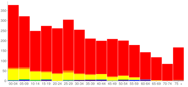 Graph: Population by Age and Race, 2010 Census - Saint Anthony, Idaho - Census Viewer