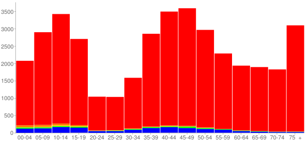 Graph: Population by Age and Race, 2000 Census - Brookfield, Wisconsin - Census Viewer