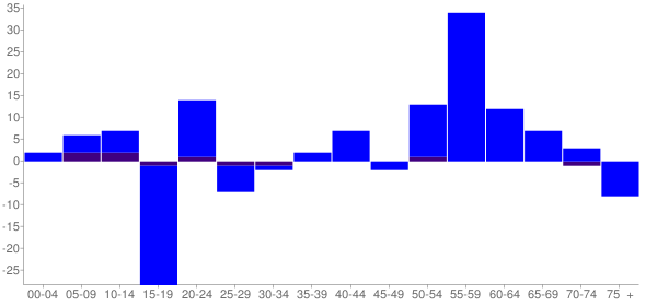 Graph: Change in Population between 2000 and 2010, by Age and Hispanic or Latino Origin - Pearl City, Illinois - Census Viewer