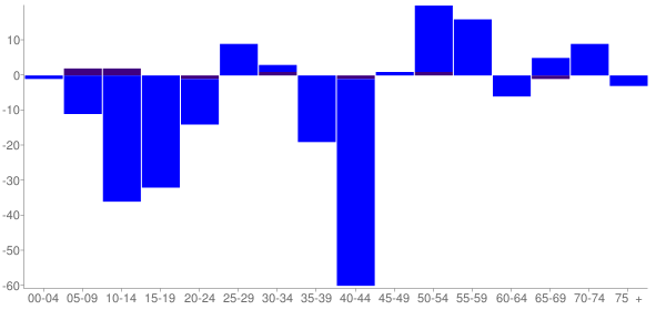Graph: Change in Population between 2000 and 2010, by Age and Hispanic or Latino Origin - Oakland, Illinois - Census Viewer