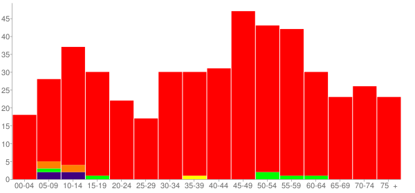 Graph: Population by Age and Race, 2010 Census - Gilt Edge, Tennessee - Census Viewer