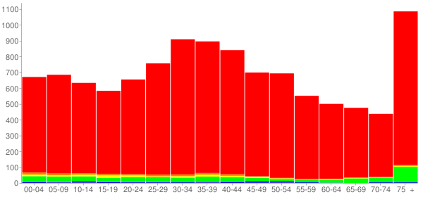 Graph: Population by Age and Race, 2000 Census - Crestwood, Illinois - Census Viewer